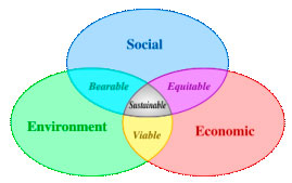 Scheme of sustainable development: at the confluence of three constituent parts.[citation needed]